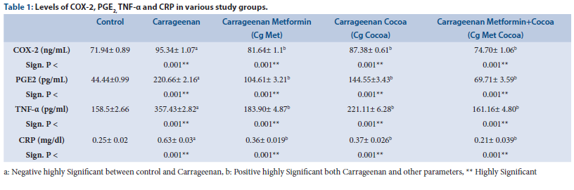 Levels of COX-2, PGE2, TNF-α and CRP in various study groups.