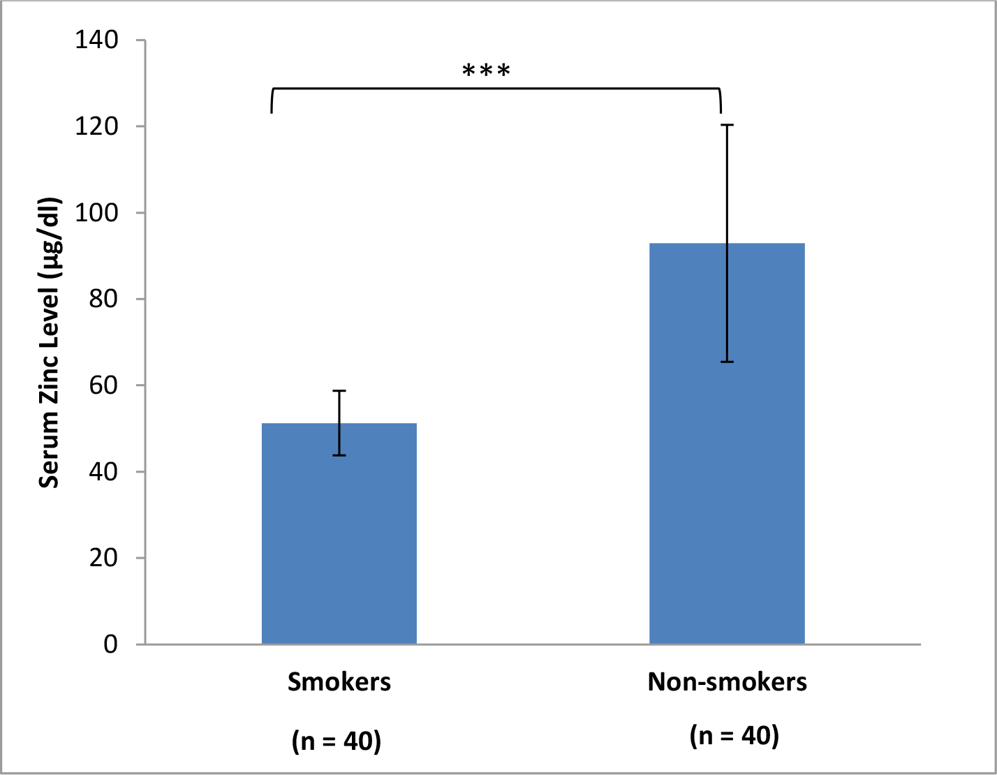 Comparison of serum zinc level in smokers and non-smokers.