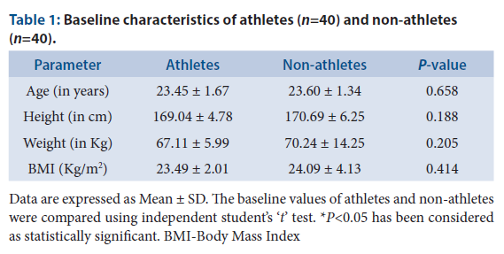 Baseline characteristics of athletes (n=40) and non-athletes (n=40).