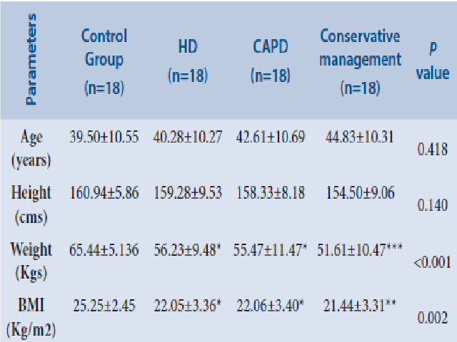 Comparison of anthropometric parameters between control group and treatment groups