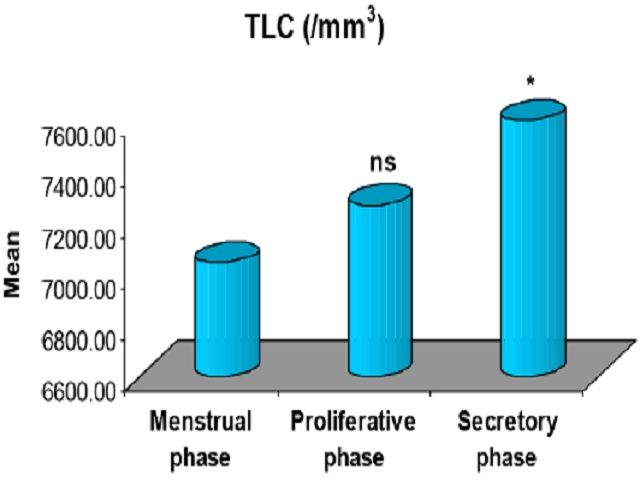Mean TLC at three different periods. nsp>0.05 or *p<0.05- as compared to Menstrual phase