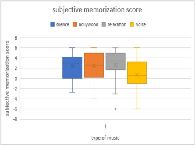 Subjective memorization score for text memorization task