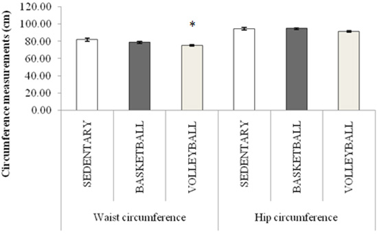 Circumference measurements in the studied population. (*denotes significant at p<0.05 when compared with the sedentary control group)