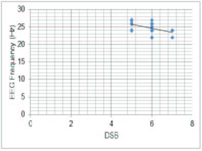 Correlation between EEG and DSB