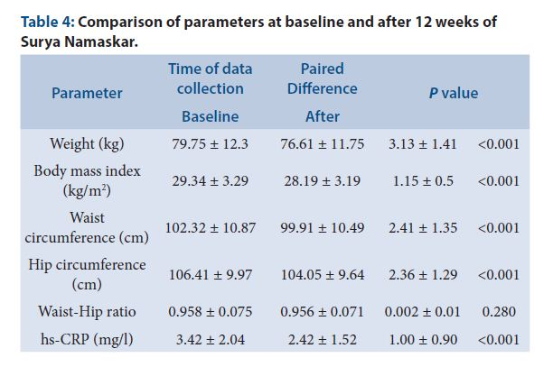 Comparison of parameters at baseline and after 12 weeks of Surya Namaskar