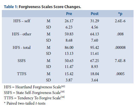 Heart Rate Variability During an Internal Family Systems Approach to Self-Forgiveness