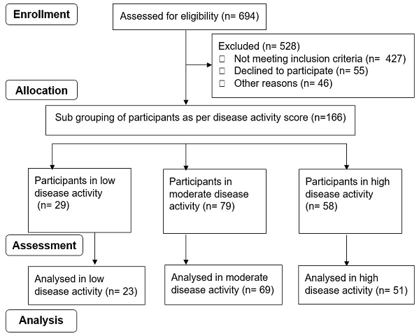Correlation of Sympathovagal Imbalance with Disease Activity and Inflammatory Markers in South Indian Patients with Rheumatoid Arthritis