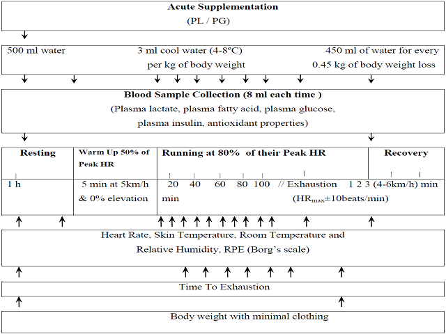 Effects of Acute Supplementation of Panax ginseng on Endurance Performance in Healthy Adult Males of Kolkata, India