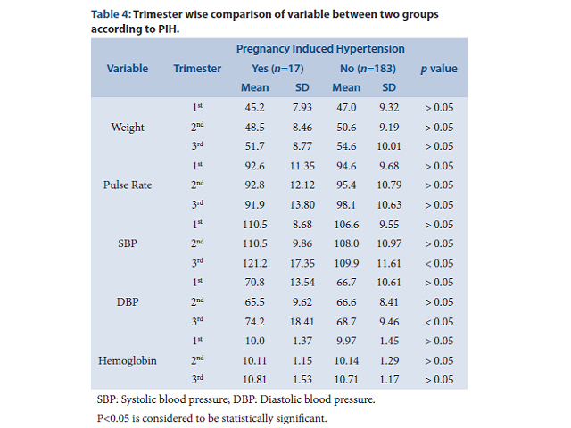 Association of Hemoglobin during First Trimester and its Relation to Pregnancy-Induced Hypertension in Indian Women