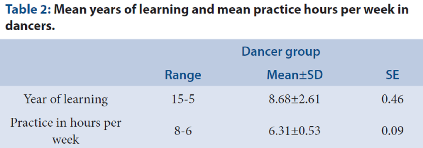 Table 2: Mean years of learning and mean practice hours per week in dancers