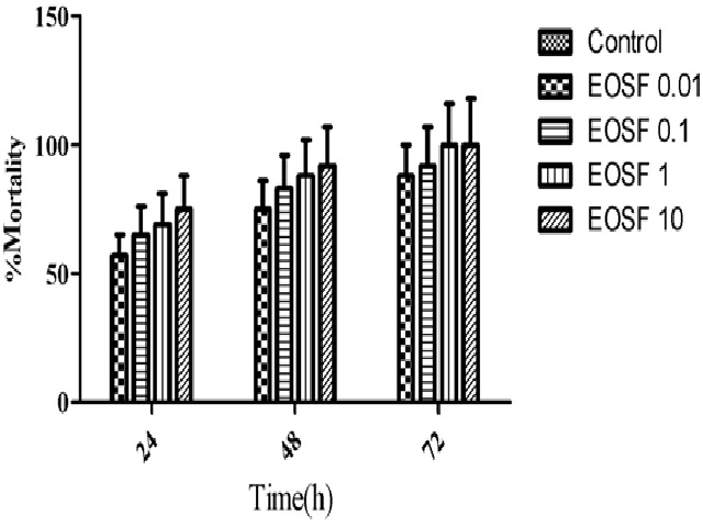 Cytotoxicity Effect of EOSF on AGS Cells after 24, 48 or 72h Incubation