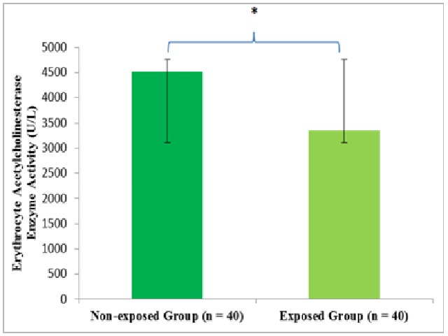 Comparison of erythrocyte acetylcholinesterase enzyme activity between non-exposed and exposed group
