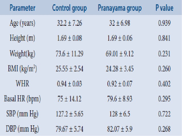 Comparison of anthropometric and baseline cardiovascular parameters between control group and pranayama group