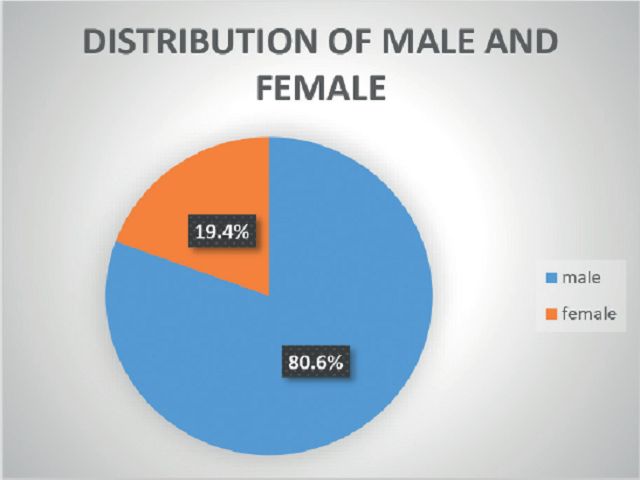 Figure 1: Sex distribution of the subjects in the study