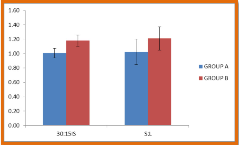 Comparison of heart rate response to immediate standing (30:15) and standing and lying (S:L) between group A and B.