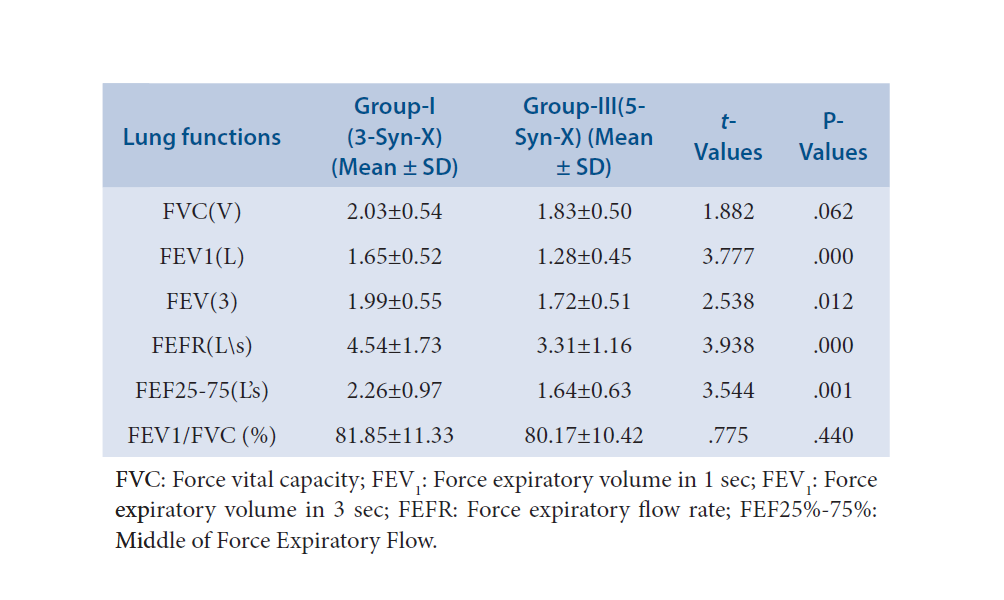 Lung functions variables between group-I and group-III of syndrome-X patients.